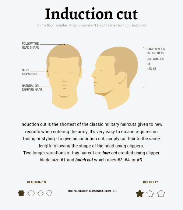 how to do induciton cut, burr cut, or butch cut