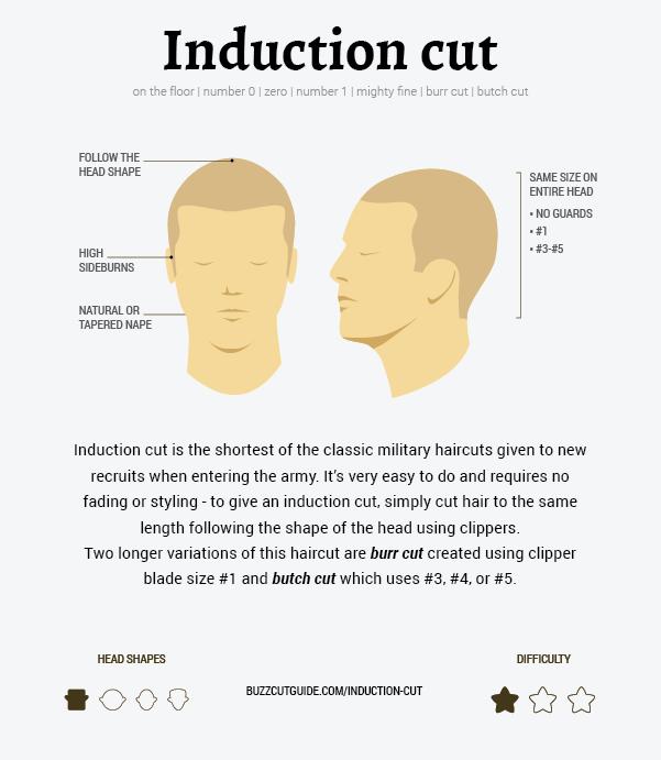 how to do induciton cut, burr cut, or butch cut